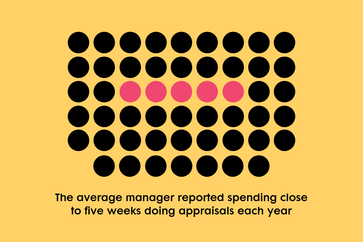 BLOG_ The average manager reported spending close to five weeks doing appraisals annually