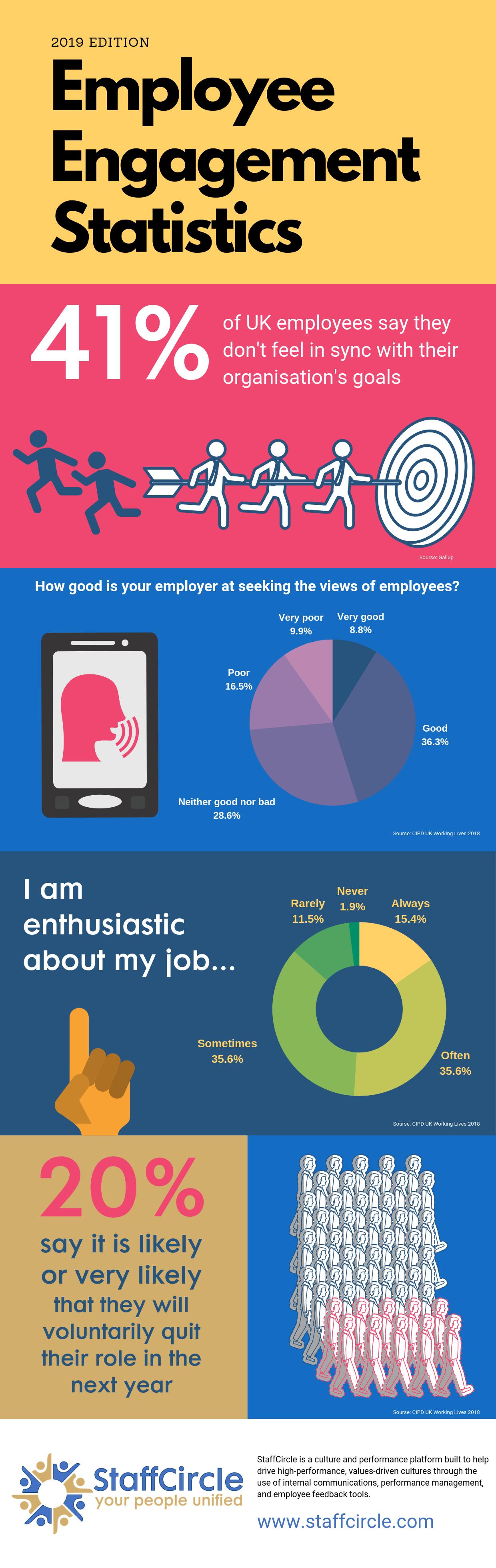 Employee Engagement Statstics Infographic