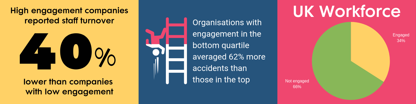 employee engagement stats infographic